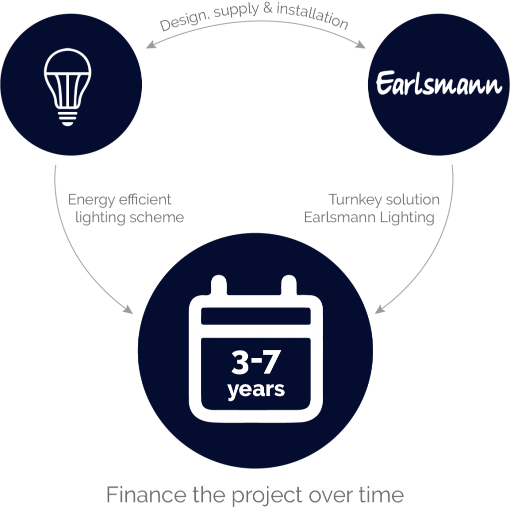 Energy efficiency funding - Earlsmann Lighting's hire purchase finance illustration